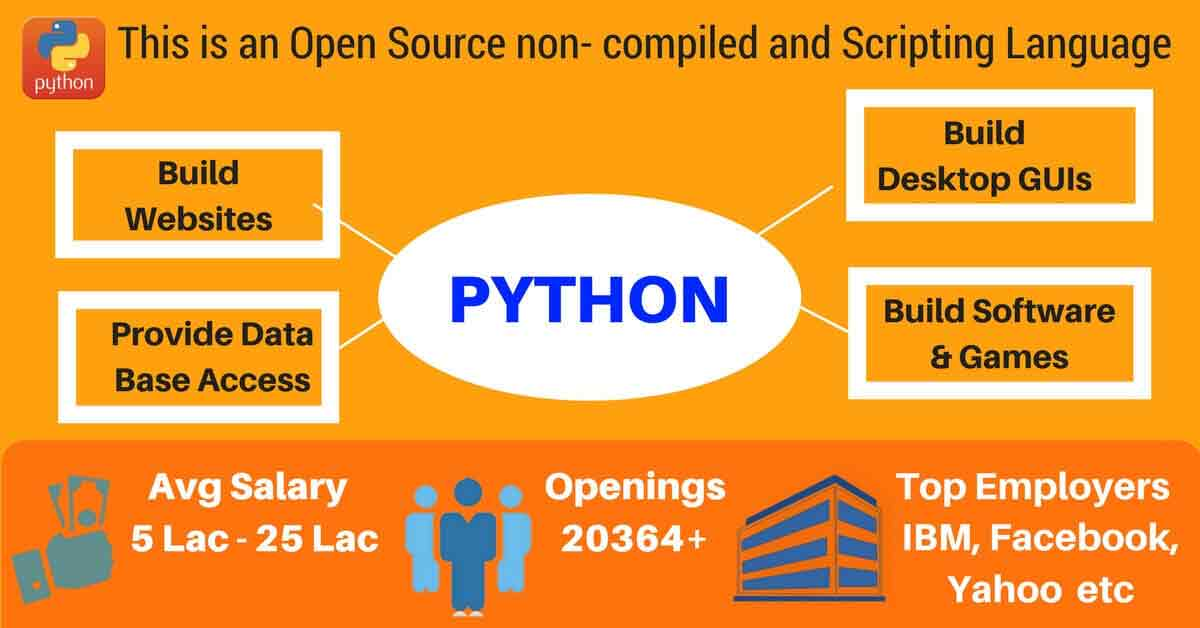 python training centers in bangalore