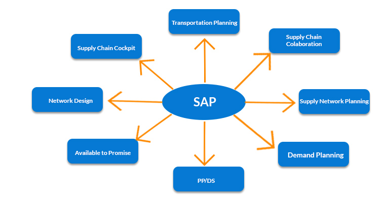 SAP MM Course in Bangalore