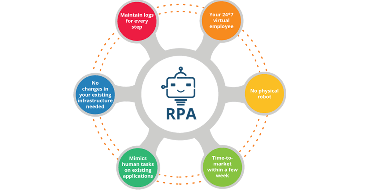 rpa training in bangalore